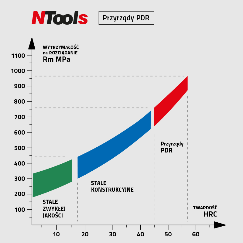 PDR_wykres